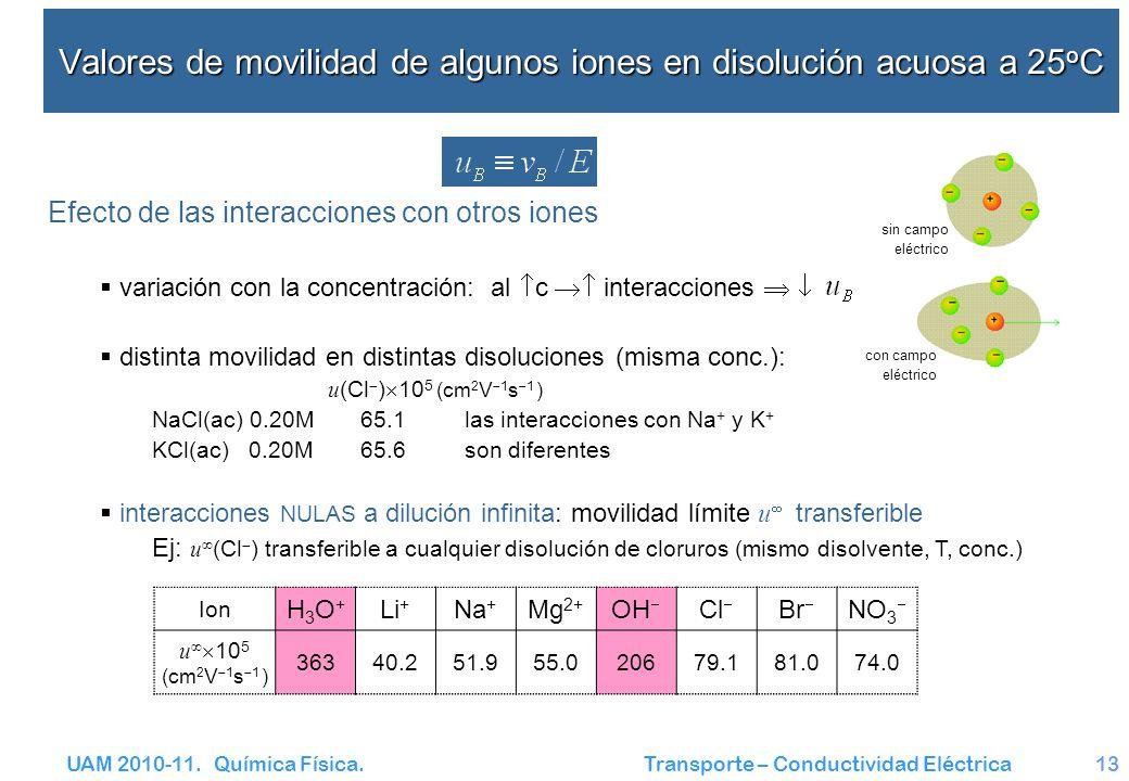 UAM 2010-11. Química Física. Transporte – Conductividad Eléctrica13 Valores de movilidad de algunos iones en disolución acuosa a 25 o C Efecto de las