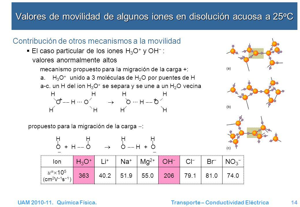 UAM 2010-11. Química Física. Transporte – Conductividad Eléctrica14 Valores de movilidad de algunos iones en disolución acuosa a 25 o C Contribución d