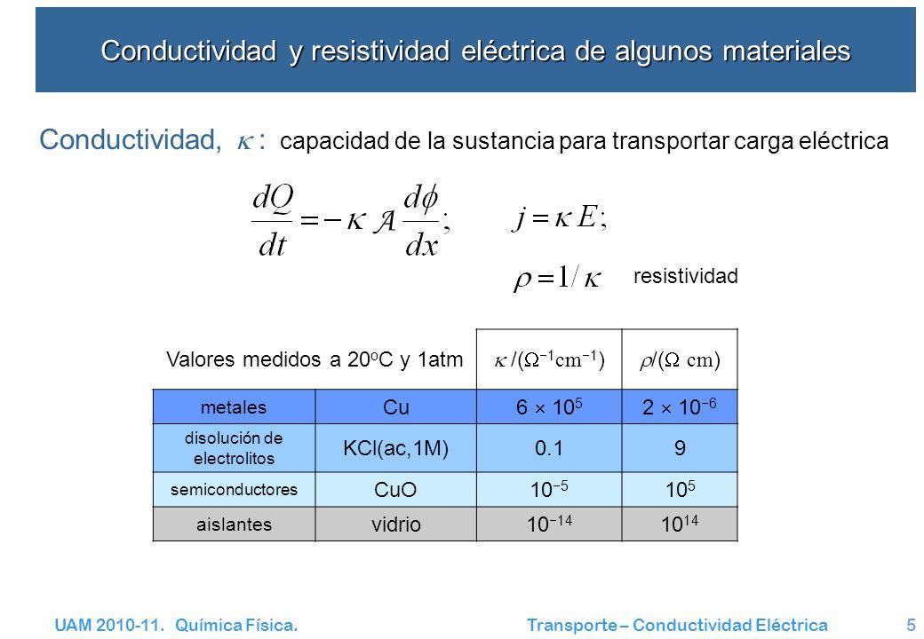 UAM 2010-11. Química Física. Transporte – Conductividad Eléctrica5 Conductividad y resistividad eléctrica de algunos materiales A Valores medidos a 20