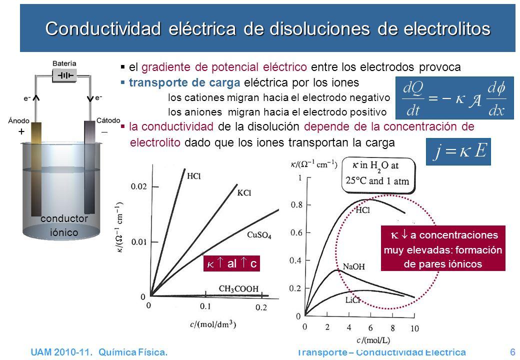 UAM 2010-11. Química Física. Transporte – Conductividad Eléctrica6 Conductividad eléctrica de disoluciones de electrolitos conductor iónico A + el gra