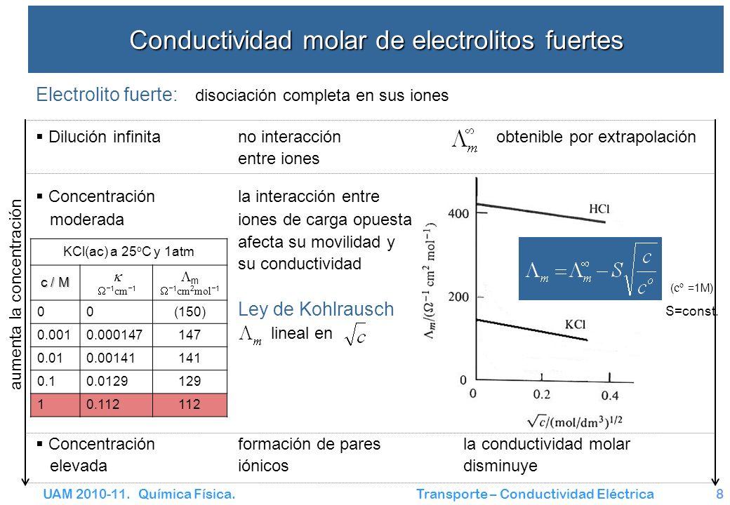 UAM 2010-11. Química Física. Transporte – Conductividad Eléctrica8 Conductividad molar de electrolitos fuertes Dilución infinitano interacción obtenib