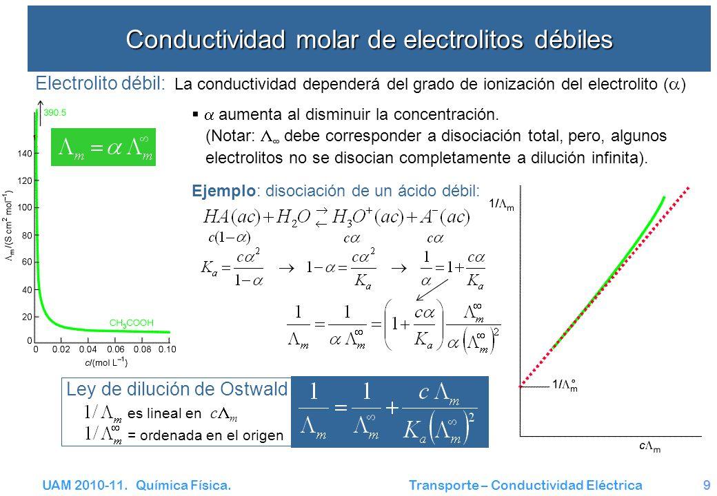 UAM 2010-11. Química Física. Transporte – Conductividad Eléctrica9 Conductividad molar de electrolitos débiles Electrolito débil: La conductividad dep