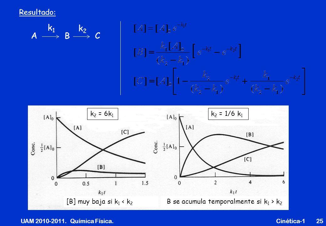 UAM 2010-2011. Química Física. Cinética-125 Resultado: A B C k1k1 k2k2 [B] muy baja si k 1 < k 2 B se acumula temporalmente si k 1 > k 2 k 2 = 6k 1 k