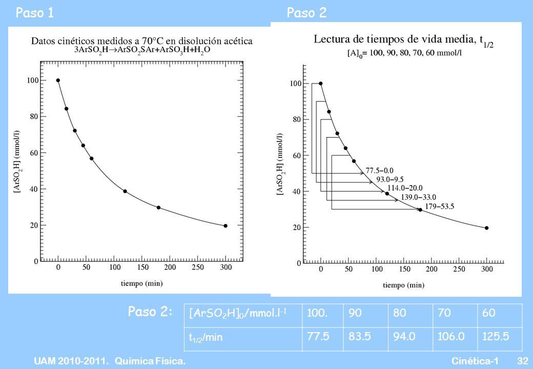UAM 2010-2011. Química Física. Cinética-132 Paso 1Paso 2 Paso 2: [ArSO 2 H] 0 /mmol.l -1 100.90807060 t 1/2 /min 77.583.594.0106.0125.5