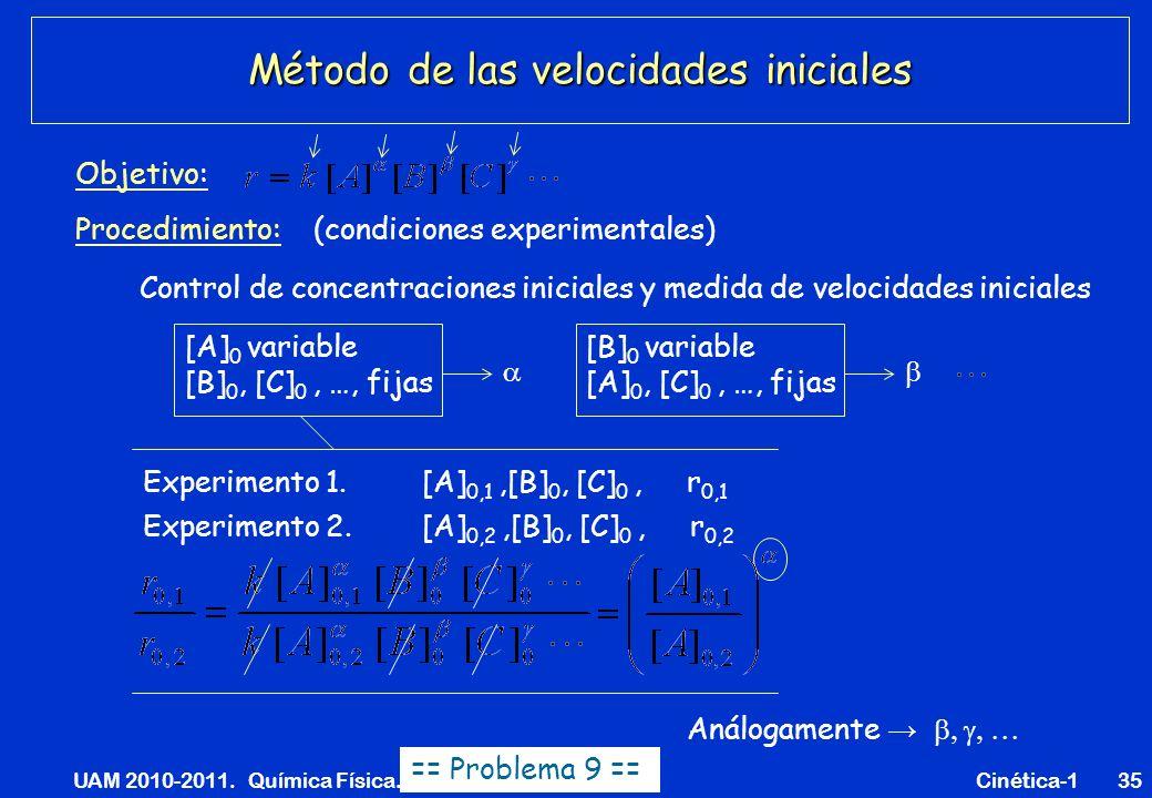 UAM 2010-2011. Química Física. Cinética-135 Método de las velocidades iniciales Objetivo: Control de concentraciones iniciales y medida de velocidades