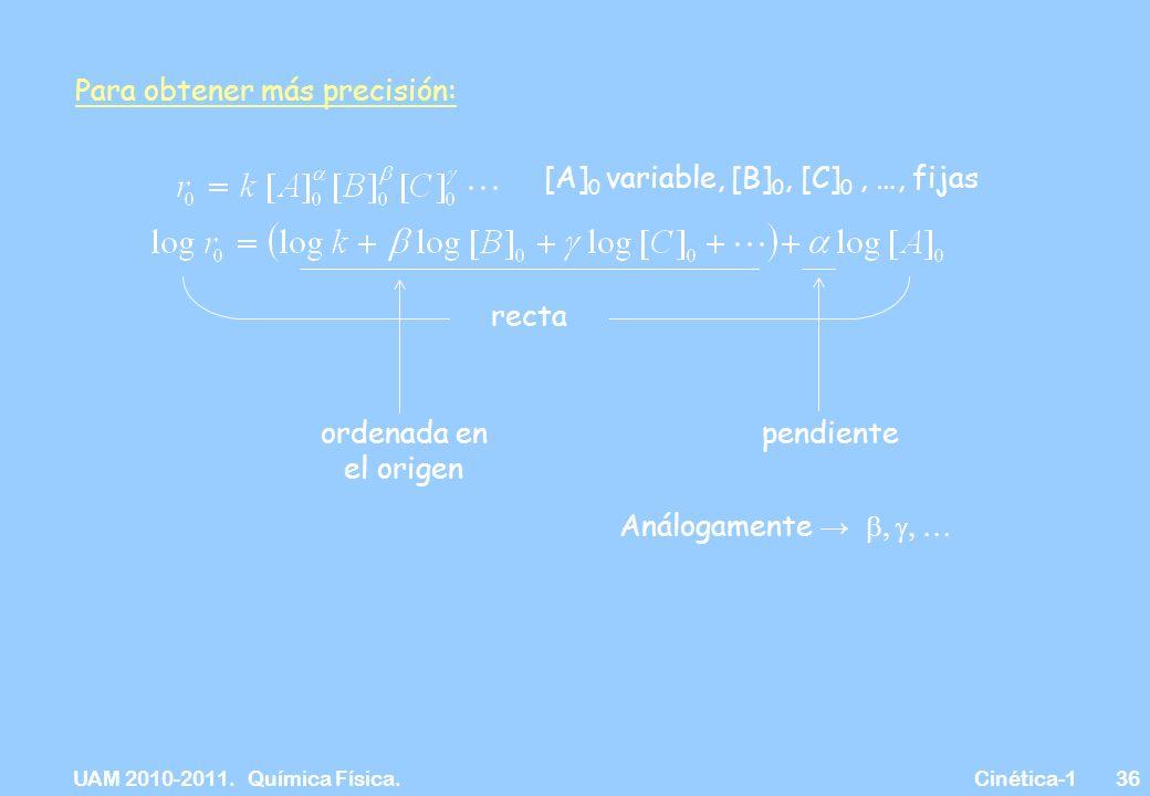 UAM 2010-2011. Química Física. Cinética-136 Para obtener más precisión: [A] 0 variable, [B] 0, [C] 0, …, fijas recta pendienteordenada en el origen An