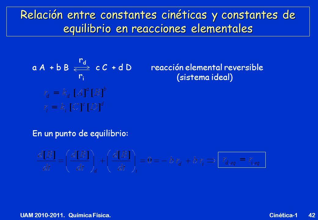 UAM 2010-2011. Química Física. Cinética-142 Relación entre constantes cinéticas y constantes de equilibrio en reacciones elementales a A + b B c C + d