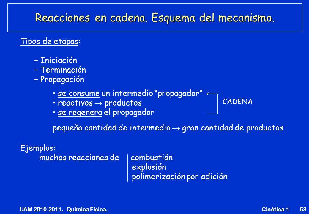UAM 2010-2011. Química Física. Cinética-153 Reacciones en cadena. Esquema del mecanismo. Tipos de etapas: – Iniciación – Terminación – Propagación CAD