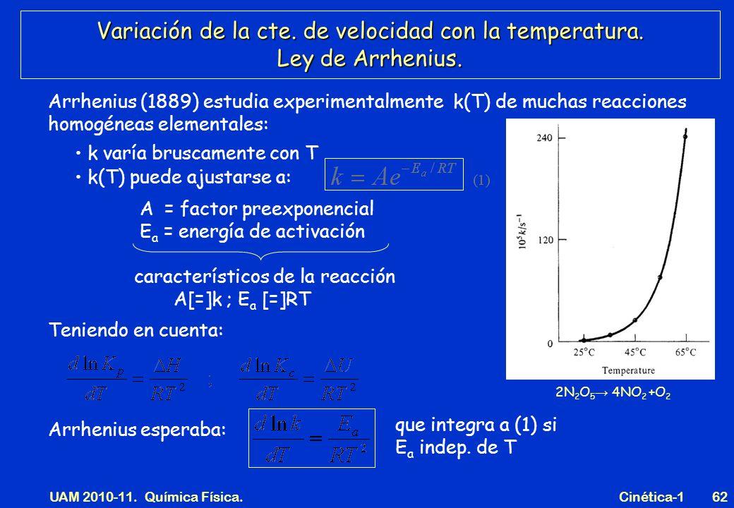 UAM 2010-11. Química Física. Cinética-162 Variación de la cte. de velocidad con la temperatura. Ley de Arrhenius. k varía bruscamente con T Arrhenius