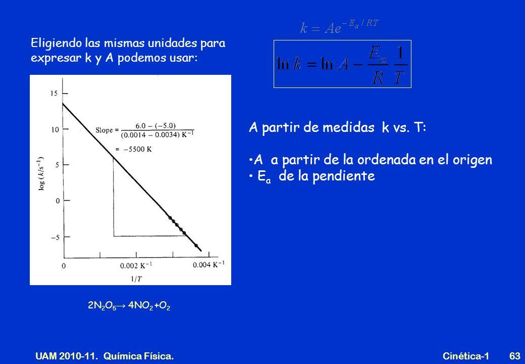 UAM 2010-11. Química Física. Cinética-163 A partir de medidas k vs. T: A a partir de la ordenada en el origen E a de la pendiente Eligiendo las mismas