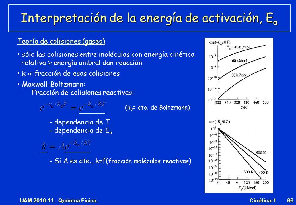 UAM 2010-11. Química Física. Cinética-166 Interpretación de la energía de activación, E a Teoría de colisiones (gases) sólo las colisiones entre moléc