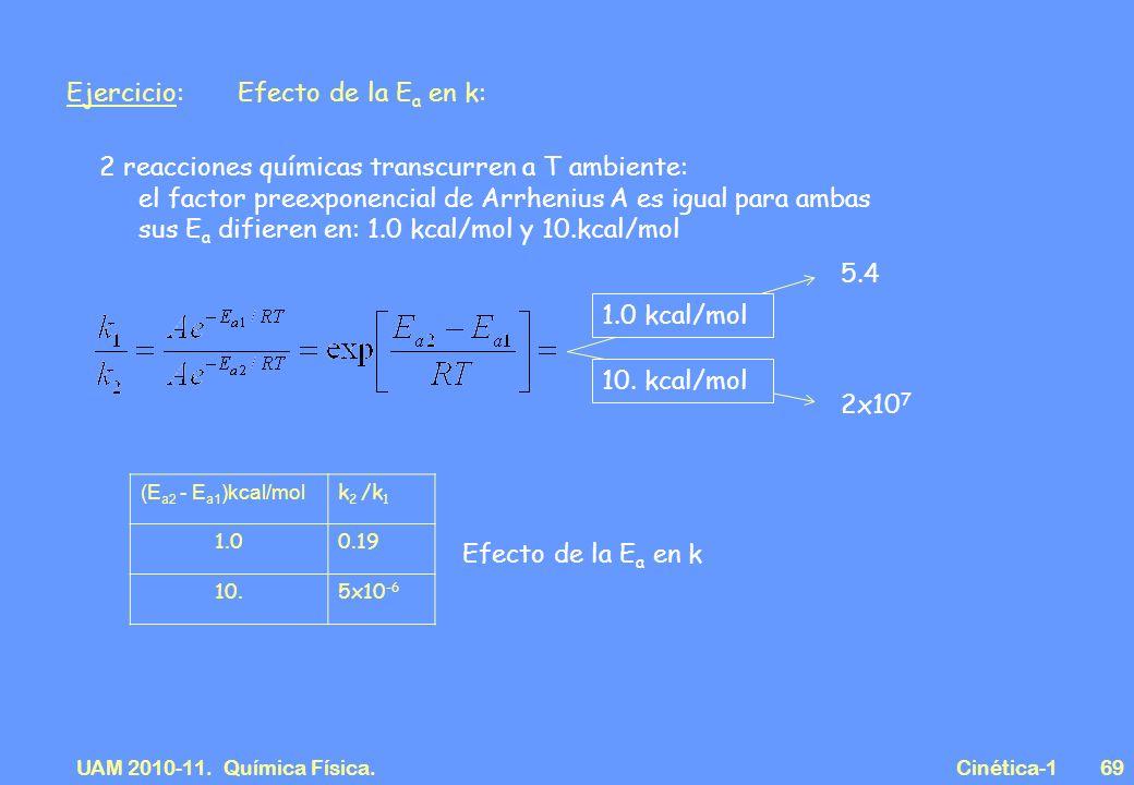 UAM 2010-11. Química Física. Cinética-169 Ejercicio: Efecto de la E a en k: 2 reacciones químicas transcurren a T ambiente: el factor preexponencial d