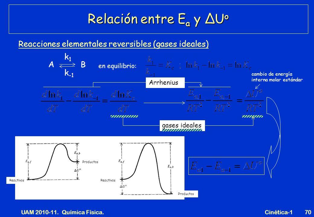 UAM 2010-11. Química Física. Cinética-170 Relación entre E a y ΔU o Reacciones elementales reversibles (gases ideales) en equilibrio: A B k1k1 k -1 Re