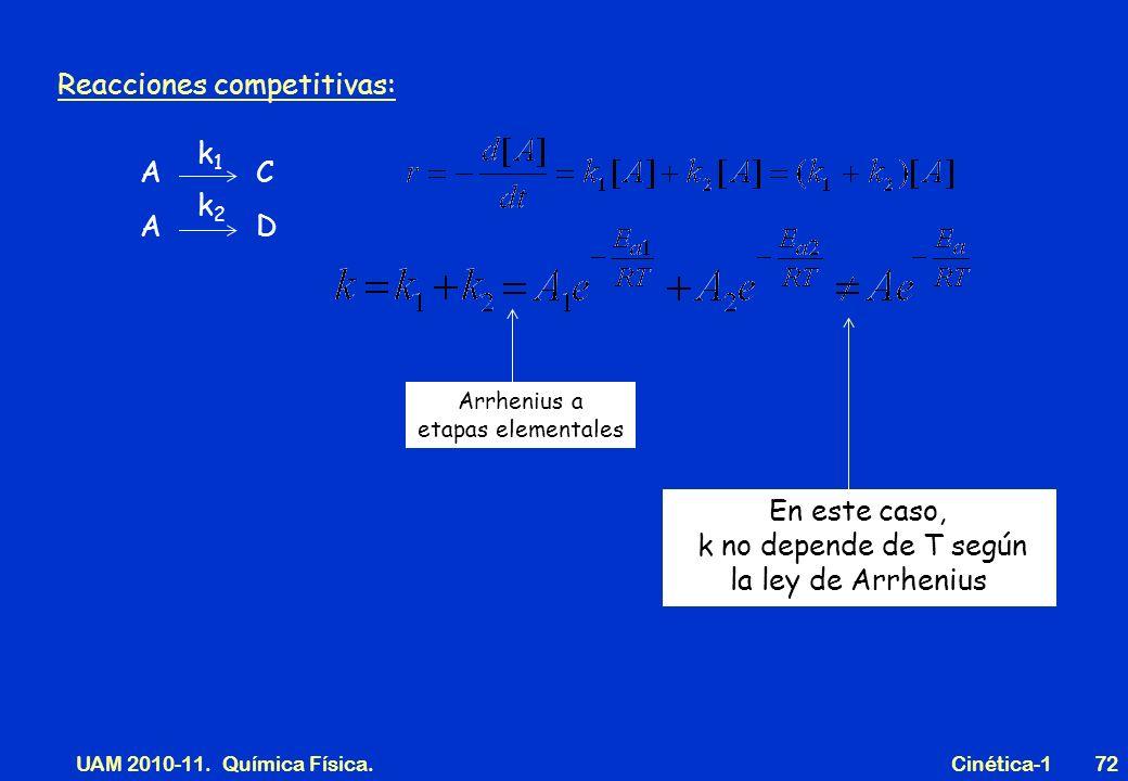 UAM 2010-11. Química Física. Cinética-172 Reacciones competitivas: Arrhenius a etapas elementales En este caso, k no depende de T según la ley de Arrh