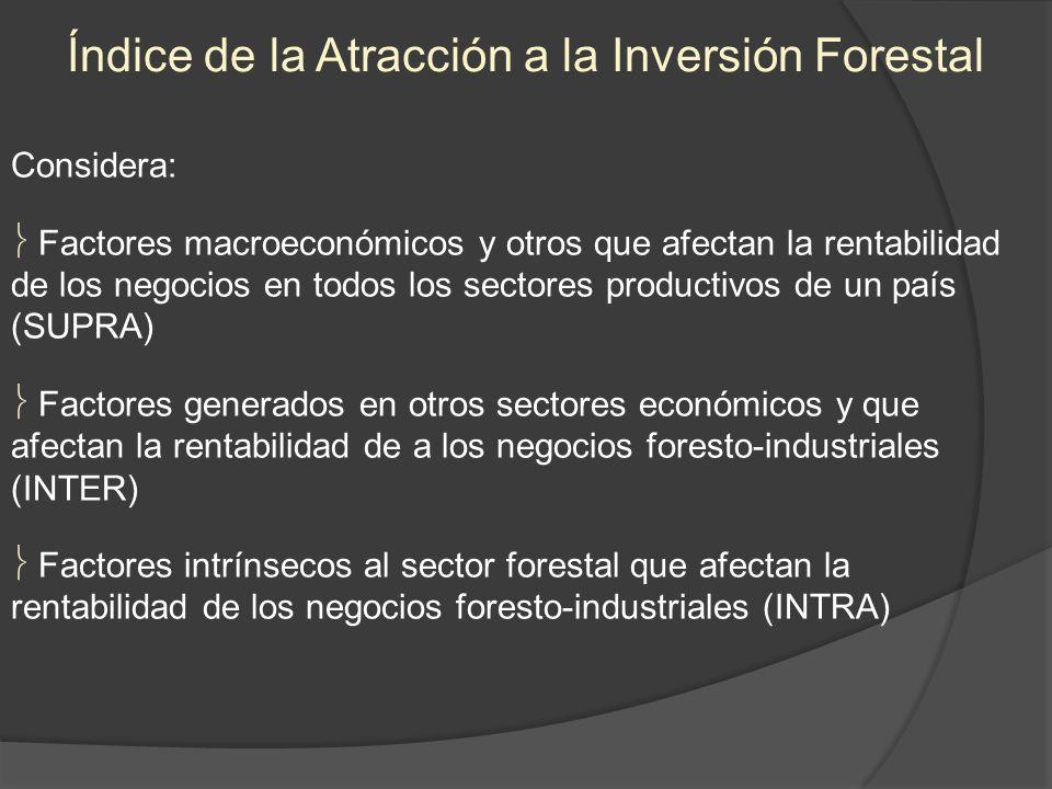 Considera: Factores macroeconómicos y otros que afectan la rentabilidad de los negocios en todos los sectores productivos de un país (SUPRA) Factores