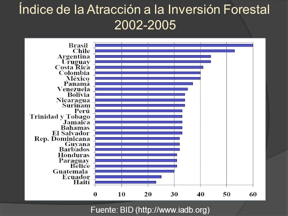 Índice de la Atracción a la Inversión Forestal 2002-2005 Fuente: BID (http://www.iadb.org)