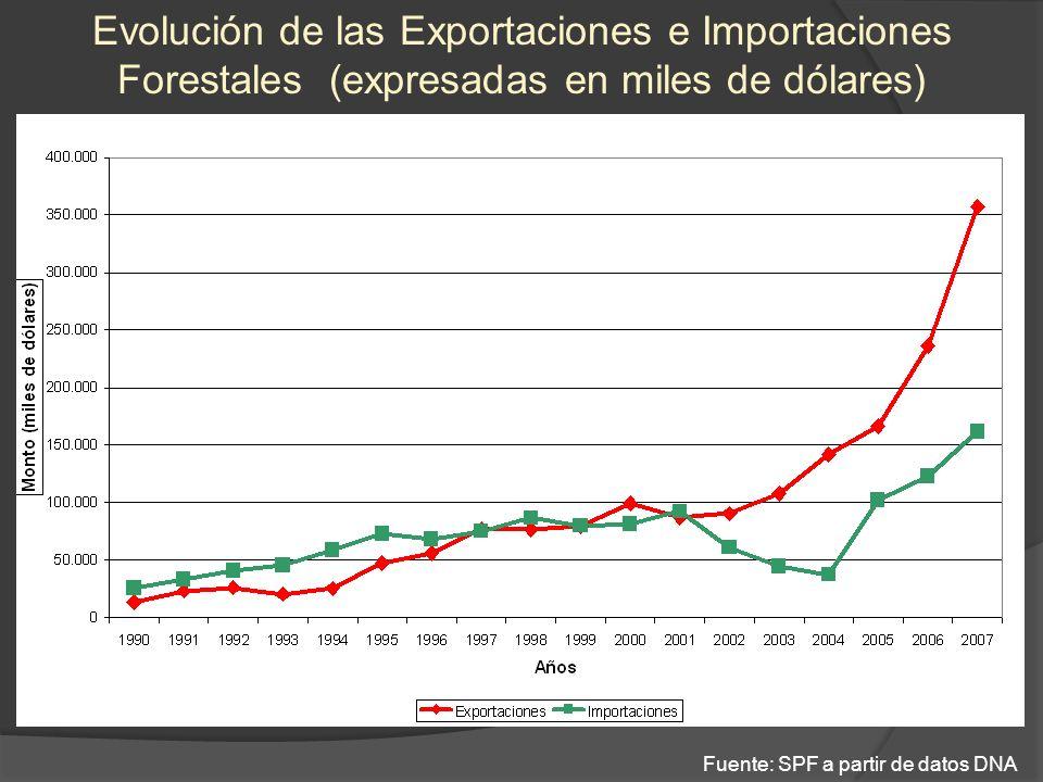 Evolución de las Exportaciones e Importaciones Forestales (expresadas en miles de dólares) Fuente: SPF a partir de datos DNA