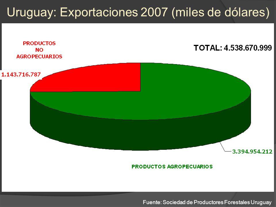 Uruguay: Exportaciones 2007 (miles de dólares) Fuente: Sociedad de Productores Forestales Uruguay