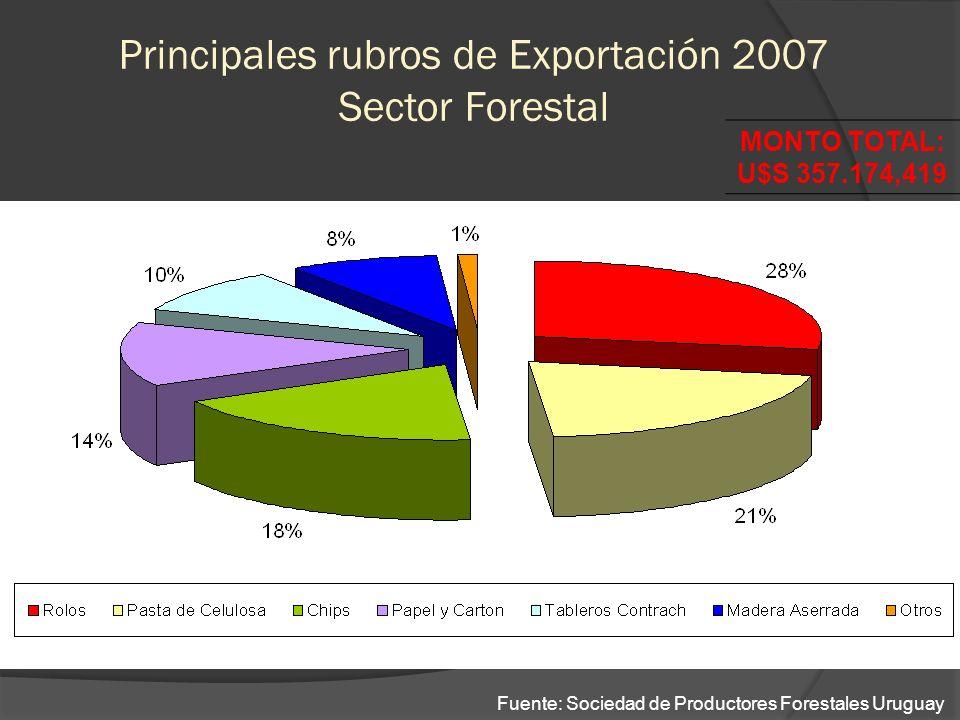 Principales rubros de Exportación 2007 Sector Forestal MONTO TOTAL: U$S 357.174,419 Fuente: Sociedad de Productores Forestales Uruguay