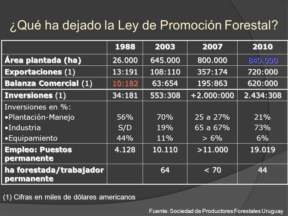 1988200320072010 Área plantada (ha) 26.000645.000800.000840.000 Exportaciones (1) 13:191108:110357:174720:000 Balanza Comercial (1) 10:18263:654195:86
