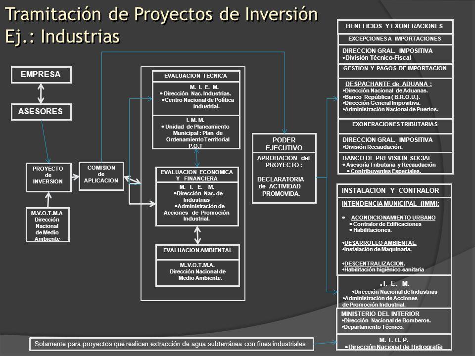 PROYECTO de INVERSION COMISION de APLICACION EVALUACION TECNICA M. I. E. M. Dirección Nac. Industrias. Centro Nacional de Política Industrial. EVALUAC