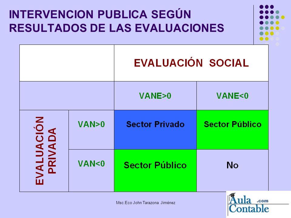 12 INTERVENCION PUBLICA SEGÚN RESULTADOS DE LAS EVALUACIONES Msc.Eco John Tarazona Jiménez