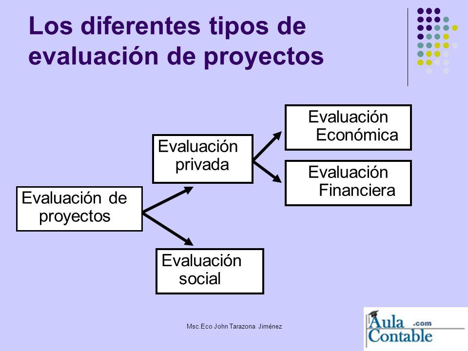3 Los diferentes tipos de evaluación de proyectos Evaluación de proyectos Evaluación social Evaluación privada Evaluación Financiera Evaluación Económ