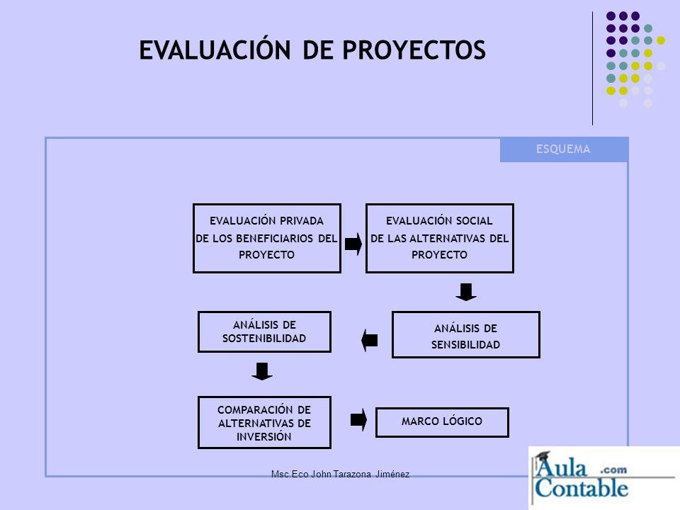 8 La evaluación privada consiste en el análisis de las ventajas y desventajas de llevar a cabo el proyecto, para cada uno de los agentes que intervienen en el PIP La evaluación privada se realiza para analizar si es que los beneficiarios pueden mantener su participación en el proyecto, y garantizar así su sostenibilidad Evaluación de proyectos Evaluación Privada Msc.Eco John Tarazona Jiménez