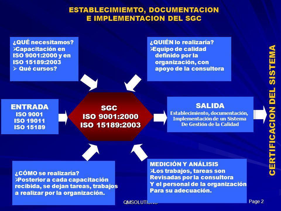 Enero, 2007 QMSOLUTIONS SGC ISO 9001:2000 ISO 15189:2003 ¿QUÉ necesitamos? Capacitación en ISO 9001:2000 y en ISO 15189:2003 Qué cursos? ESTABLECIMIEM