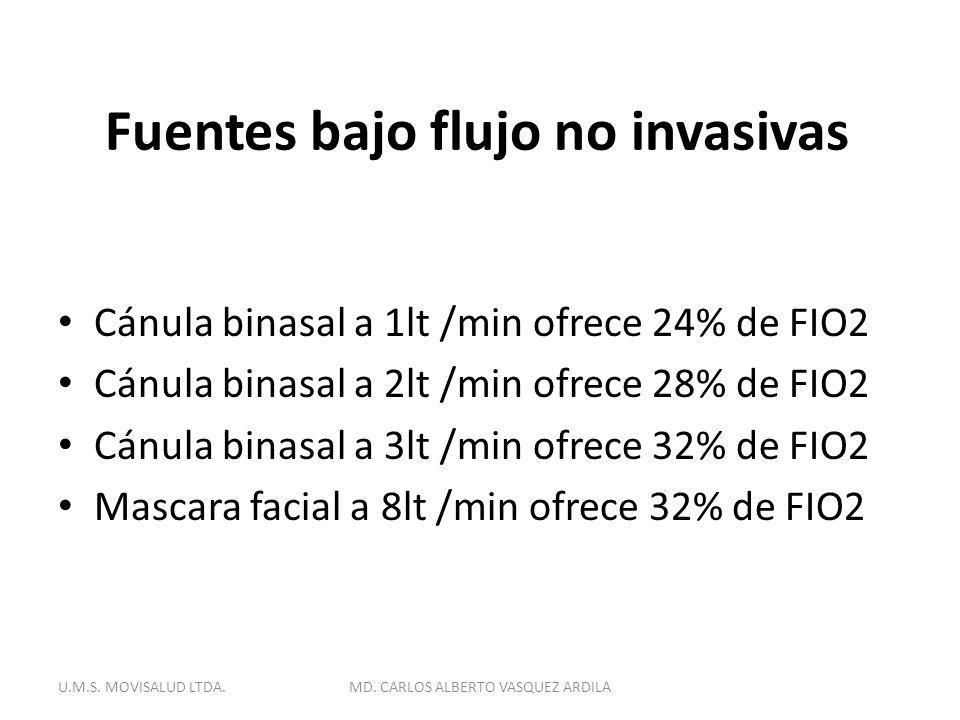 Fuentes bajo flujo no invasivas Cánula binasal a 1lt /min ofrece 24% de FIO2 Cánula binasal a 2lt /min ofrece 28% de FIO2 Cánula binasal a 3lt /min of