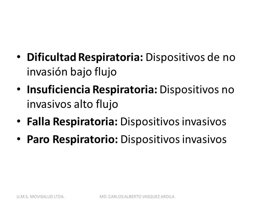 Dificultad Respiratoria: Dispositivos de no invasión bajo flujo Insuficiencia Respiratoria: Dispositivos no invasivos alto flujo Falla Respiratoria: D