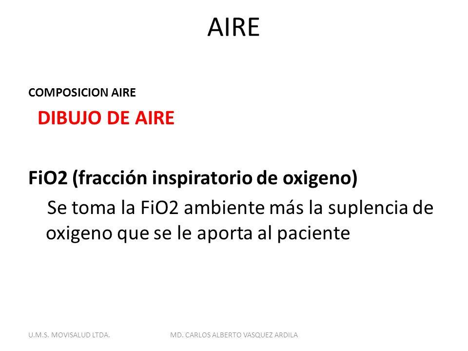 AIRE COMPOSICION AIRE DIBUJO DE AIRE FiO2 (fracción inspiratorio de oxigeno) Se toma la FiO2 ambiente más la suplencia de oxigeno que se le aporta al