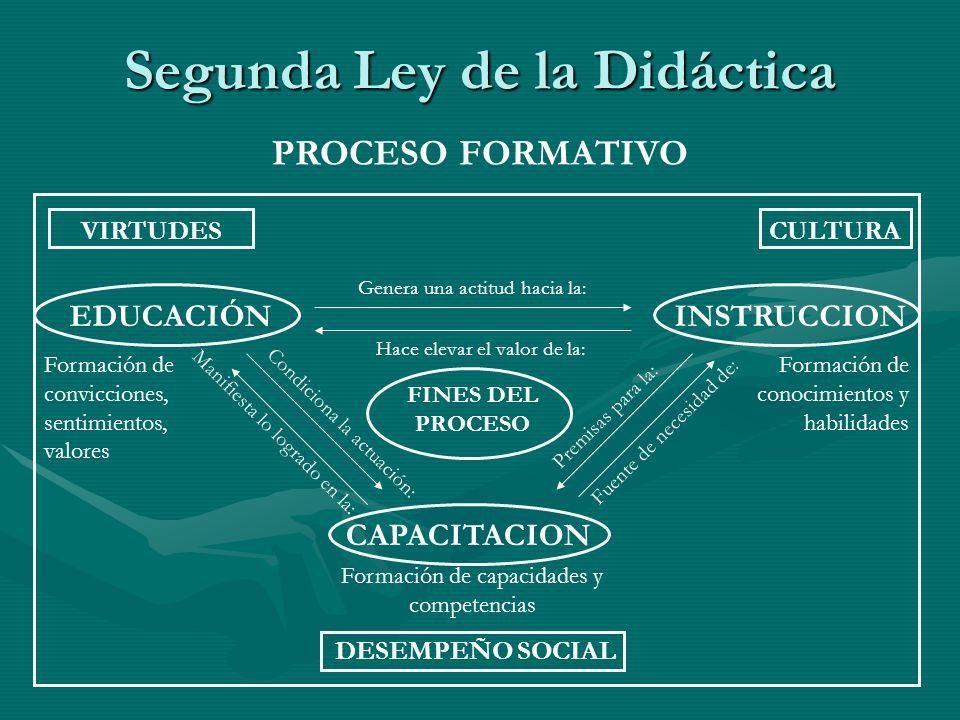 Segunda Ley de la Didáctica PROCESO FORMATIVO VIRTUDESCULTURA DESEMPEÑO SOCIAL EDUCACIÓNINSTRUCCION CAPACITACION Formación de convicciones, sentimient