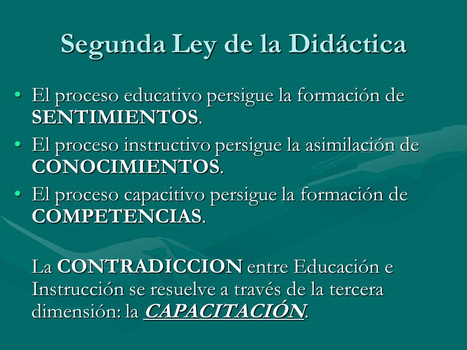 Segunda Ley de la Didáctica El proceso educativo persigue la formación de SENTIMIENTOS.El proceso educativo persigue la formación de SENTIMIENTOS. El
