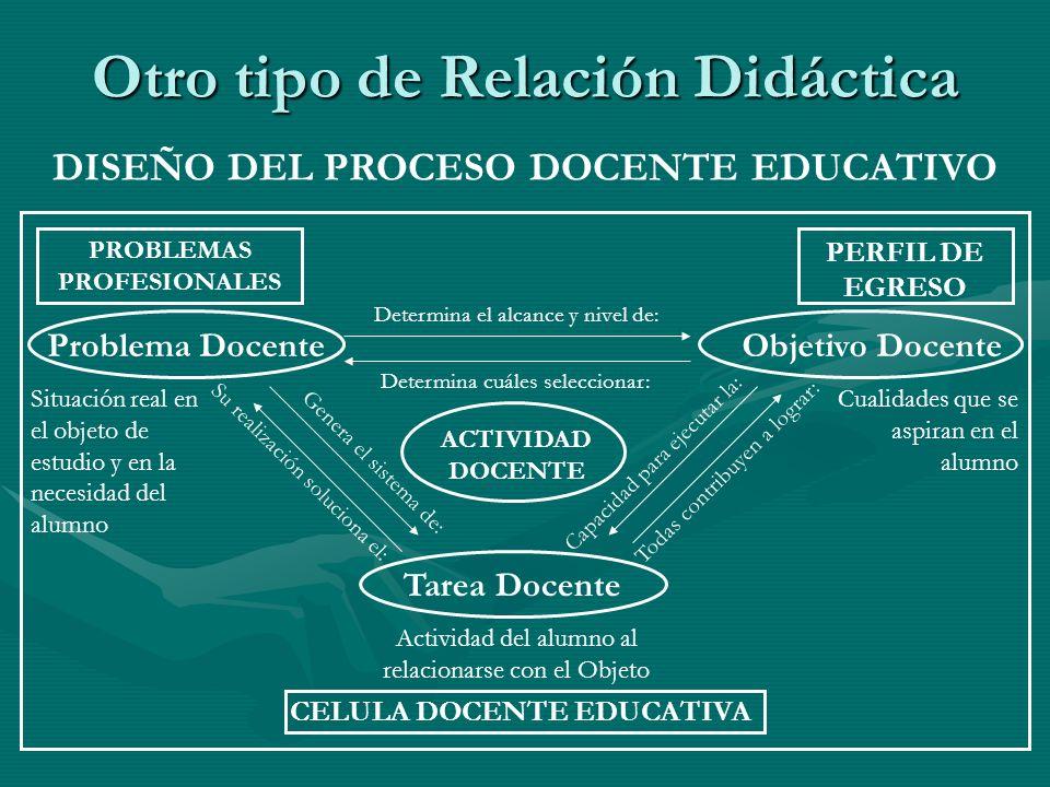 Otro tipo de Relación Didáctica DISEÑO DEL PROCESO DOCENTE EDUCATIVO PROBLEMAS PROFESIONALES PERFIL DE EGRESO CELULA DOCENTE EDUCATIVA Problema Docent