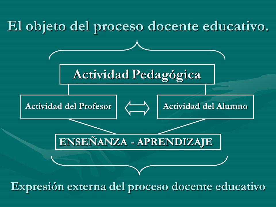 El objeto del proceso docente educativo. Actividad Pedagógica Actividad del Profesor Actividad del Alumno ENSEÑANZA - APRENDIZAJE Expresión externa de