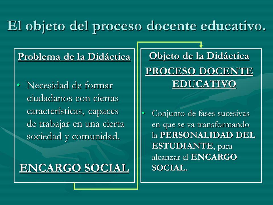 El objeto del proceso docente educativo. Problema de la Didáctica Necesidad de formar ciudadanos con ciertas características, capaces de trabajar en u