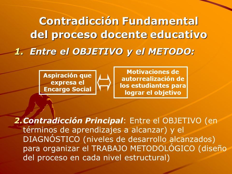 Contradicción Fundamental del proceso docente educativo 1.Entre el OBJETIVO y el METODO: Aspiración que expresa el Encargo Social Motivaciones de auto