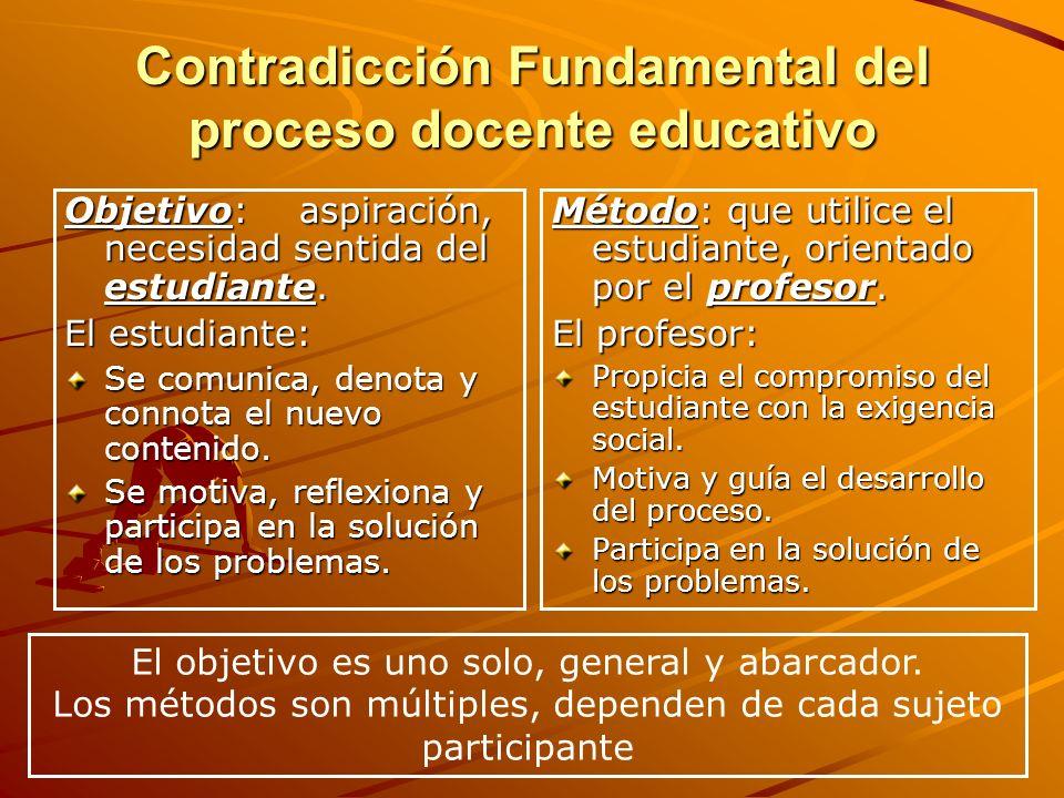 Contradicción Fundamental del proceso docente educativo Objetivo: aspiración, necesidad sentida del estudiante. El estudiante: Se comunica, denota y c