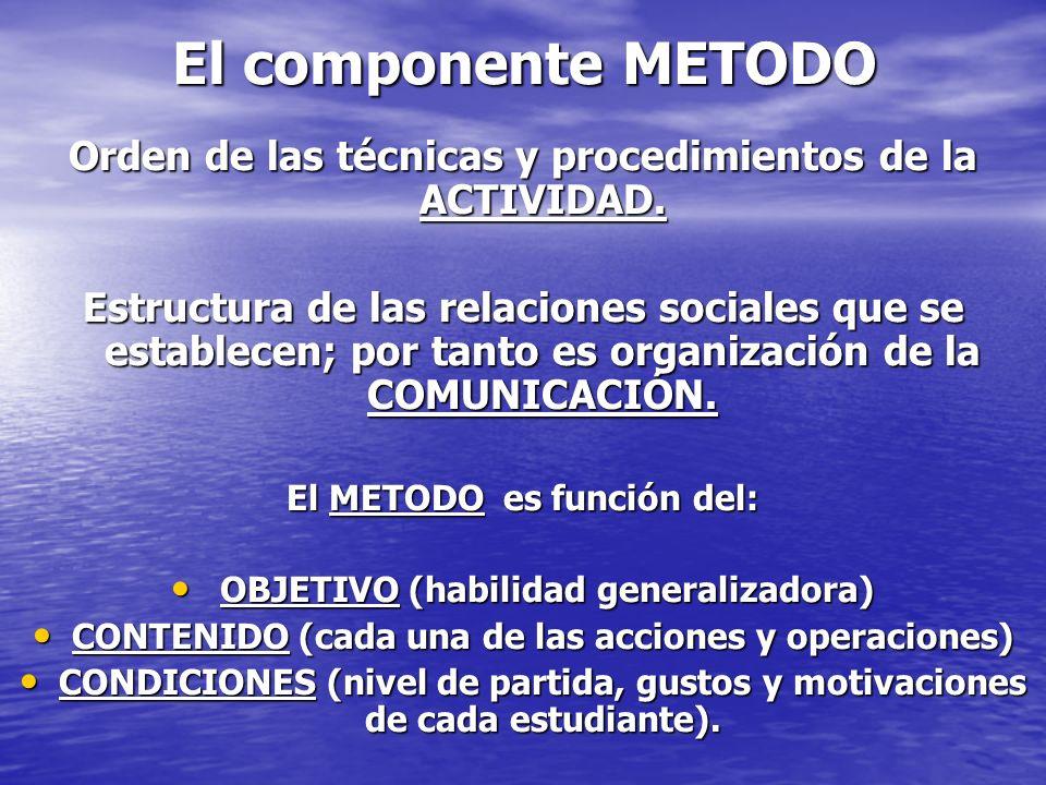 El componente METODO Orden de las técnicas y procedimientos de la ACTIVIDAD. Estructura de las relaciones sociales que se establecen; por tanto es org