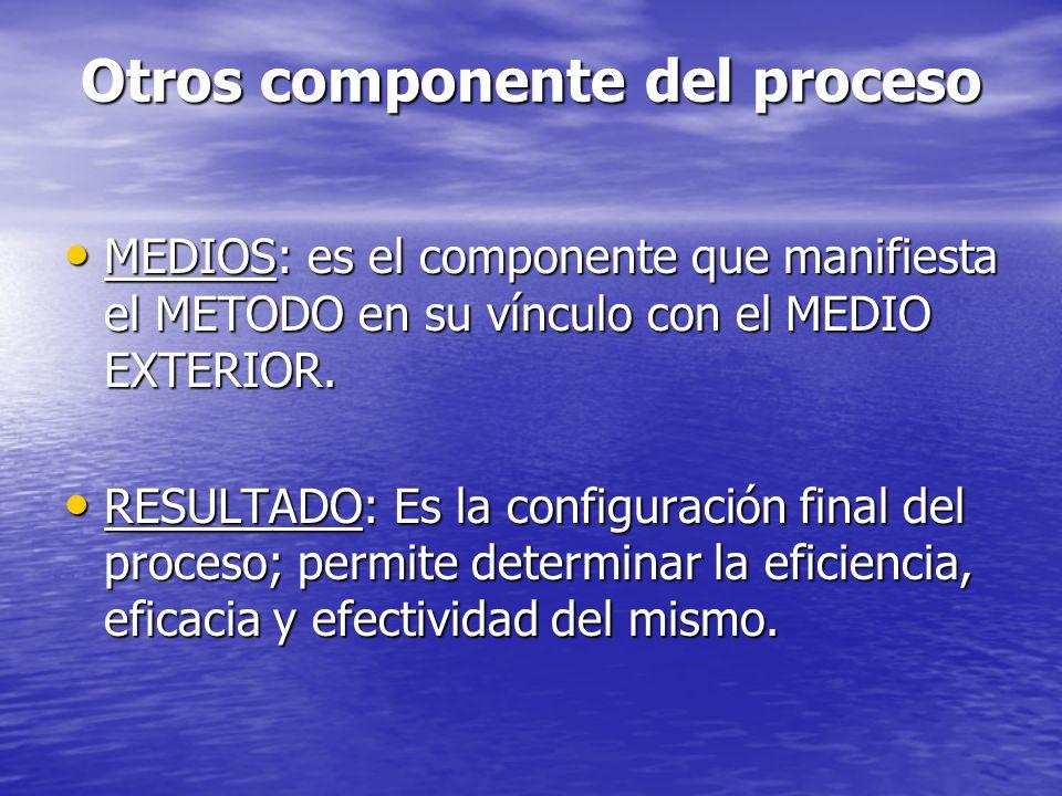 Otros componente del proceso MEDIOS: es el componente que manifiesta el METODO en su vínculo con el MEDIO EXTERIOR. MEDIOS: es el componente que manif