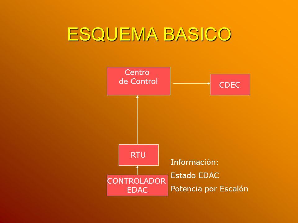 ESQUEMA BASICO CONTROLADOR EDAC CDEC Centro de Control RTU Información: Estado EDAC Potencia por Escalón