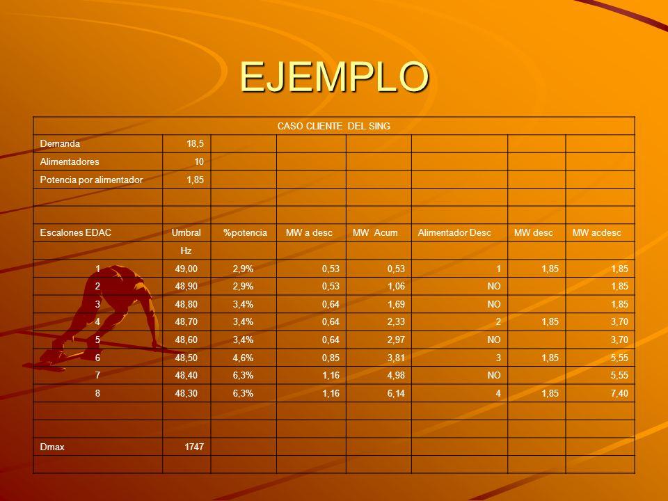 EJEMPLO CASO CLIENTE DEL SING Demanda18,5 Alimentadores10 Potencia por alimentador1,85 Escalones EDACUmbral %potencia MW a descMW AcumAlimentador Desc