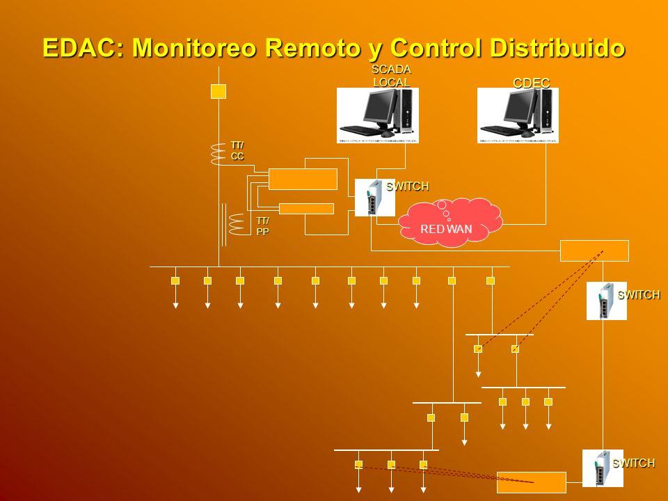 SCADA LOCAL EDAC: Monitoreo Remoto y Control Distribuido CDEC RED WAN TT/ CC TT/ PP SWITCH SWITCH SWITCH