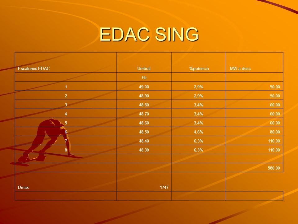 EDAC SING Escalones EDACUmbral %potencia MW a desc Hz 149,002,9%50,00 248,902,9%50,00 348,803,4%60,00 448,703,4%60,00 548,603,4%60,00 648,504,6%80,00