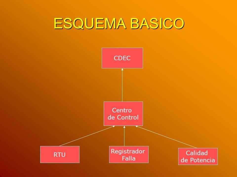 ESQUEMA BASICO CDEC Centro de Control Calidad de Potencia Registrador Falla RTU