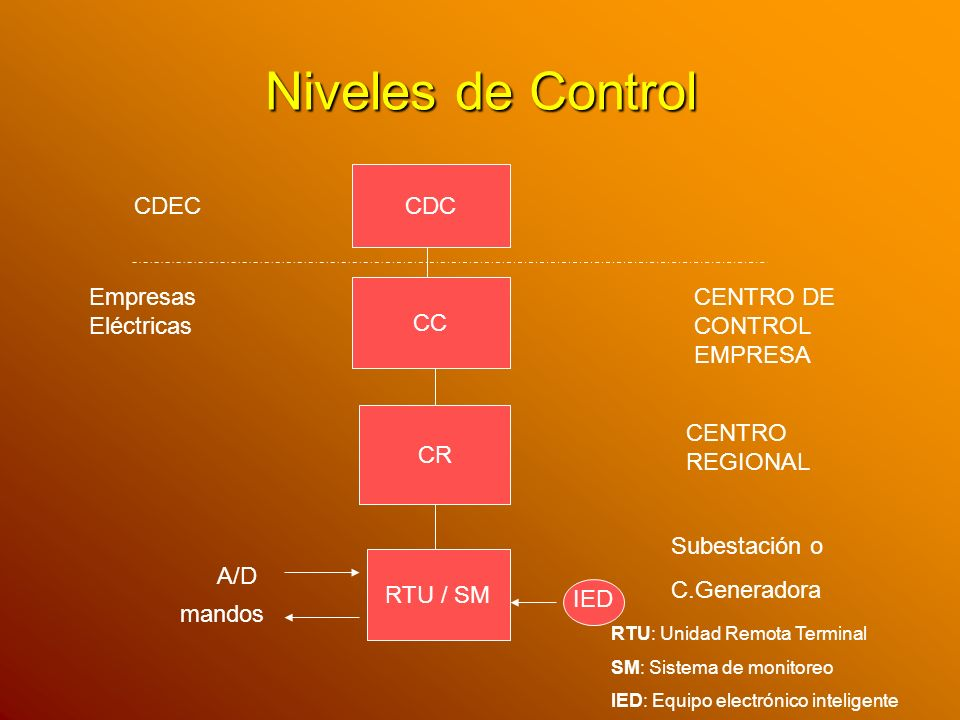Niveles de Control CDC CC CR RTU / SM A/D mandos IED CDEC CENTRO DE CONTROL EMPRESA CENTRO REGIONAL Subestación o C.Generadora Empresas Eléctricas RTU