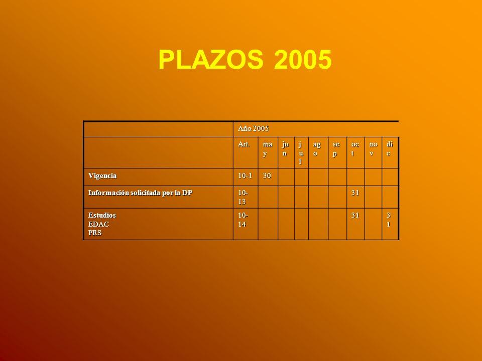 Año 2005 Art. ma y ju n juljuljuljul ag o se p oc t no v di c Vigencia10-130 Información solicitada por la DP 10- 13 31 EstudiosEDACPRS 10- 14 31 3131