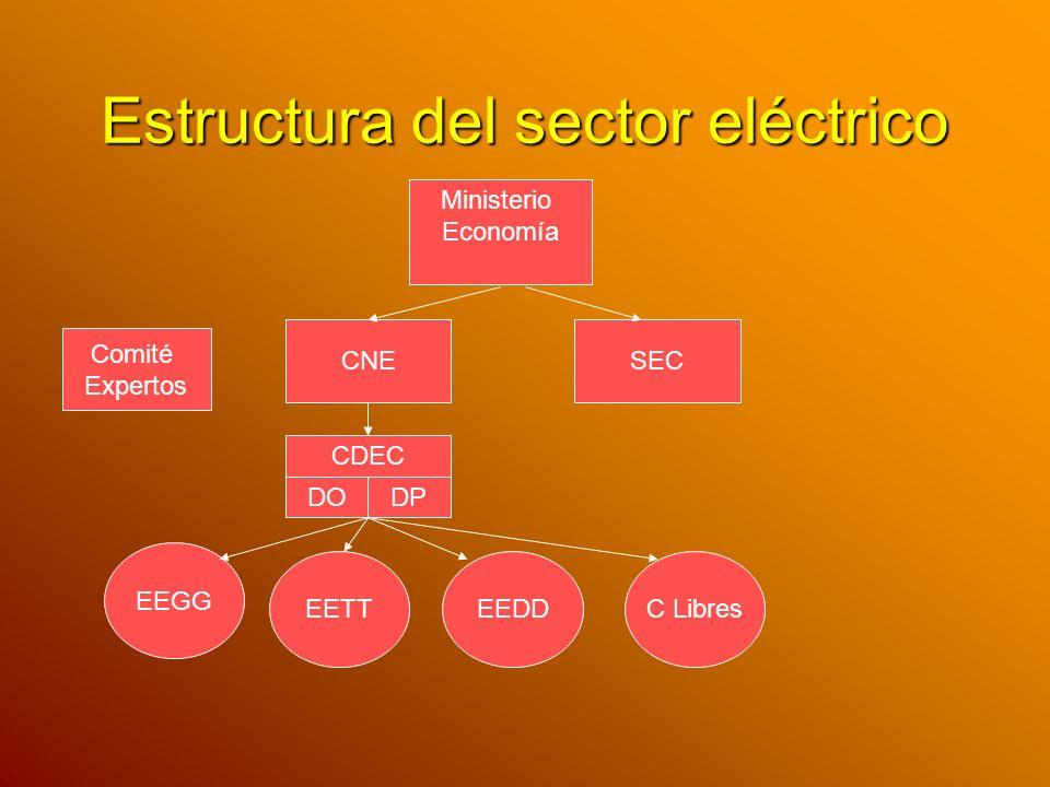 Estructura del sector eléctrico Ministerio Economía CNE SEC EEGG C LibresEETTEEDD CDEC DODP Comité Expertos