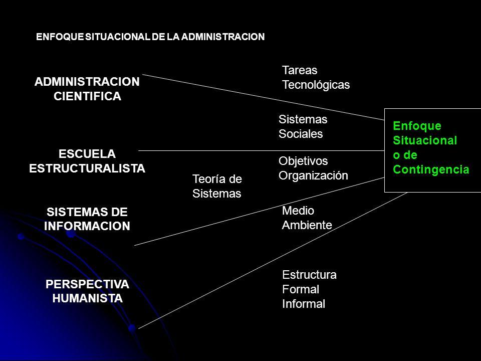ENFOQUE SITUACIONAL DE LA ADMINISTRACION ADMINISTRACION CIENTIFICA ESCUELA ESTRUCTURALISTA SISTEMAS DE INFORMACION PERSPECTIVA HUMANISTA Teoría de Sis
